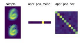 Object Detection and Segmentation using Discriminative